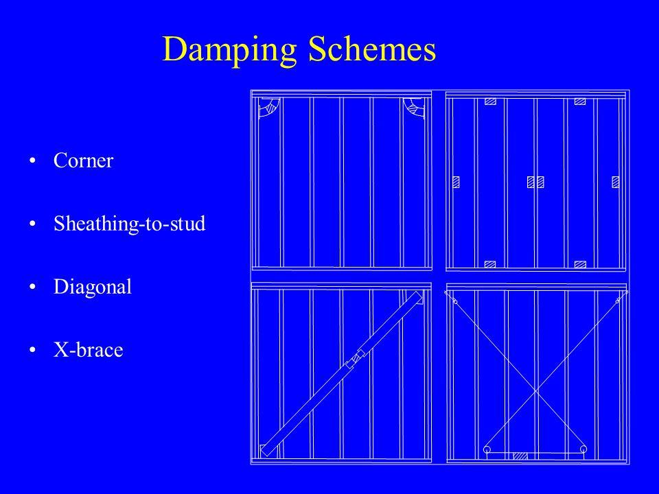 Damping Schemes Corner Sheathing-to-stud Diagonal X-brace