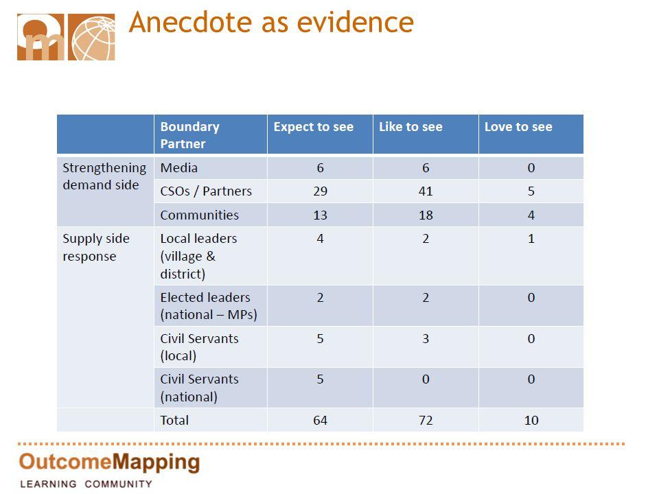 Anecdote as evidence