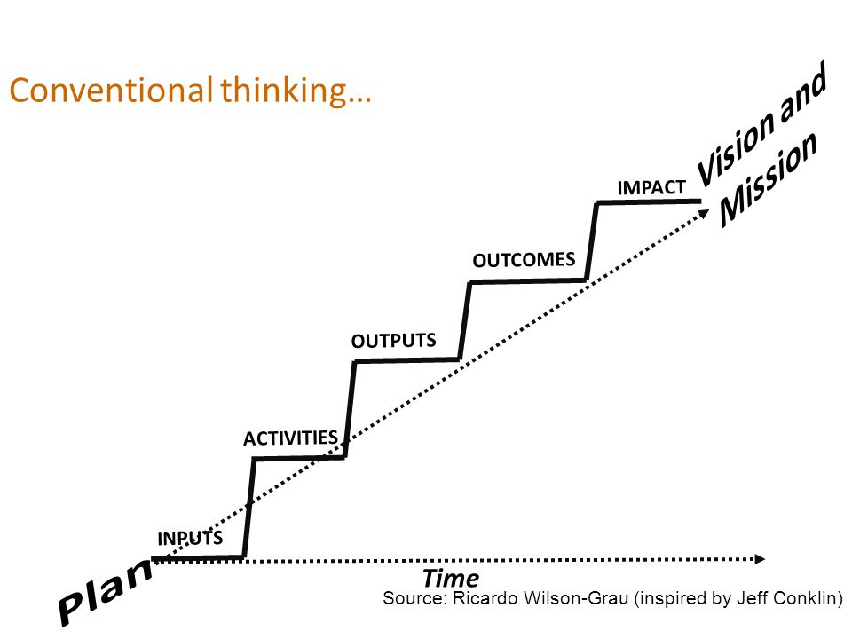 Time Source: Ricardo Wilson-Grau (inspired by Jeff Conklin) Conventional thinking… ACTIVITIES OUTPUTS OUTCOMES IMPACT INPUTS