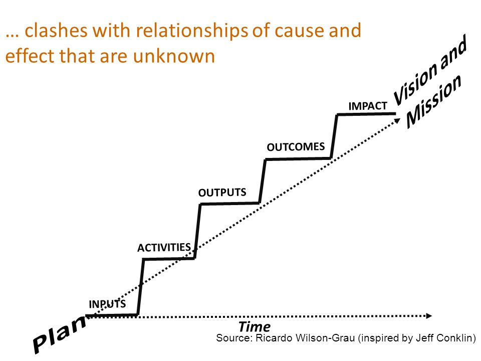 Time … clashes with relationships of cause and effect that are unknown Source: Ricardo Wilson-Grau (inspired by Jeff Conklin) ACTIVITIES OUTPUTS OUTCO