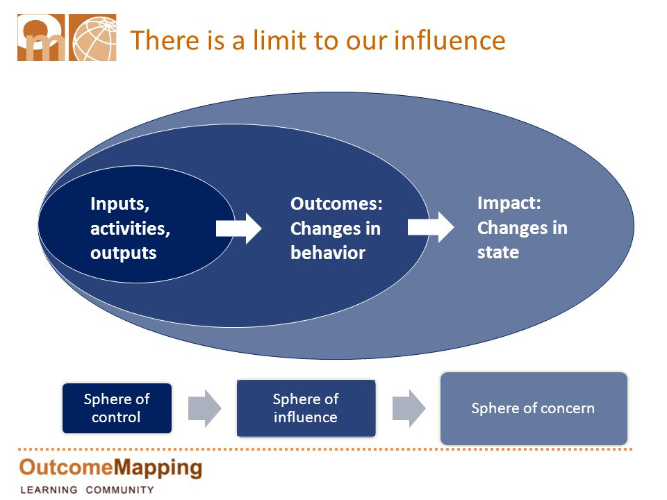 There is a limit to our influence Inputs, activities, outputs Outcomes: Changes in behavior Impact: Changes in state Sphere of control Sphere of influ