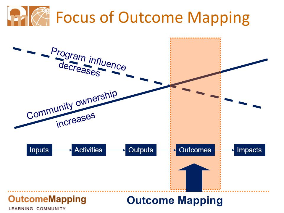 Focus of Outcome Mapping Outcome Mapping Community ownership increases Program influence decreases InputsActivitiesOutputsOutcomesImpacts