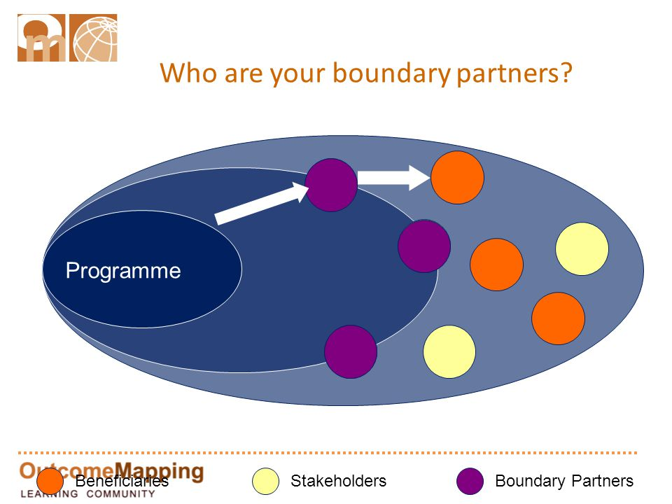 Who are your boundary partners? Programme BeneficiariesStakeholdersBoundary Partners