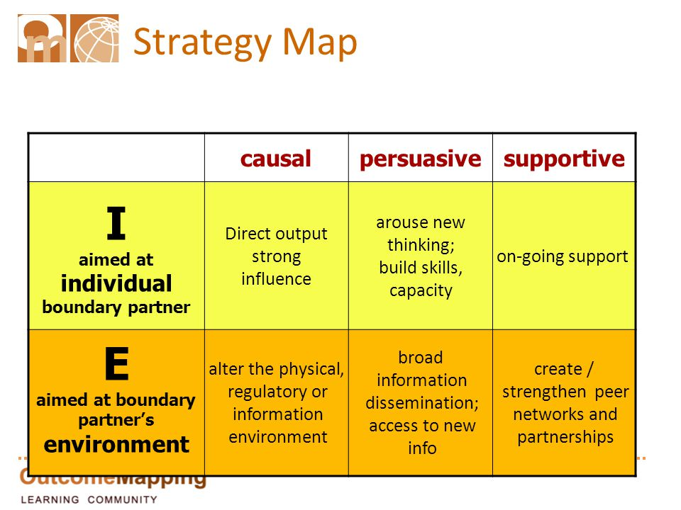 Strategy Map causalpersuasivesupportive I aimed at individual boundary partner Direct output strong influence arouse new thinking; build skills, capac