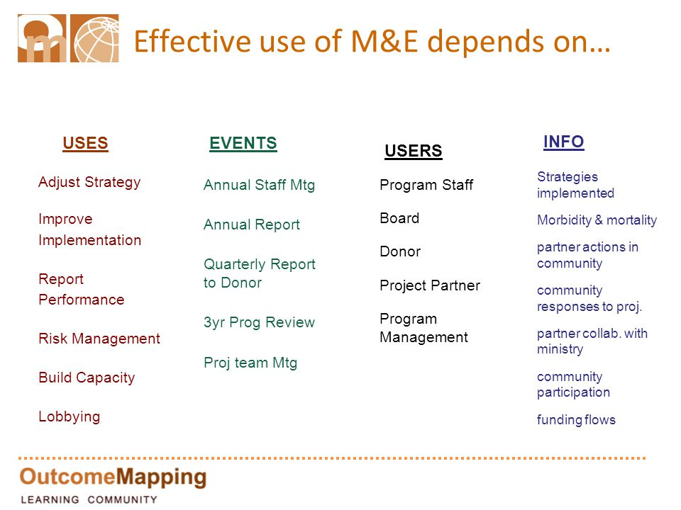 Effective use of M&E depends on… Adjust Strategy Improve Implementation Report Performance Risk Management Build Capacity Lobbying Annual Staff Mtg Annual Report Quarterly Report to Donor 3yr Prog Review Proj team Mtg Program Staff Board Donor Project Partner Program Management Strategies implemented Morbidity & mortality partner actions in community community responses to proj.