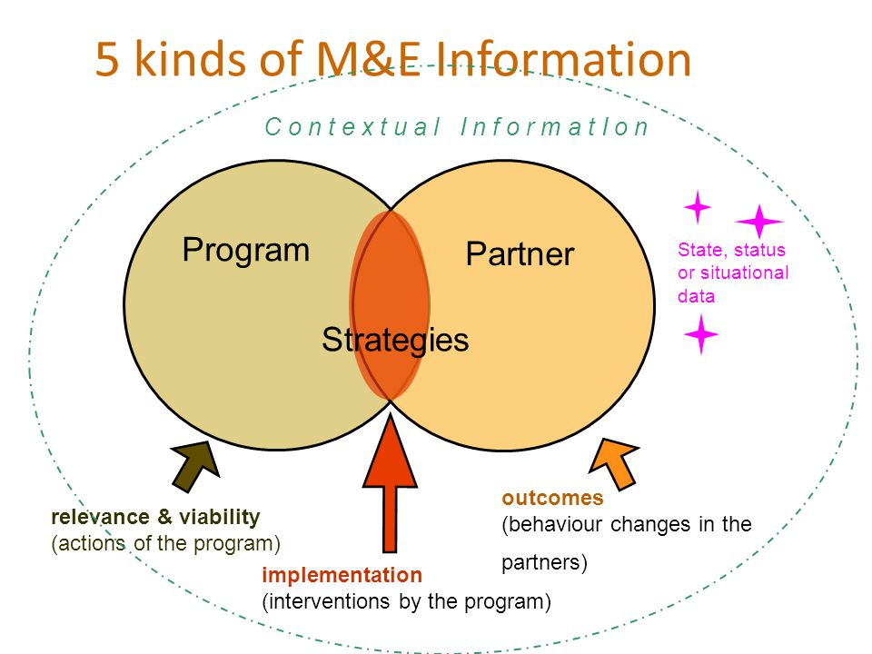 5 kinds of M&E Information Program Partner outcomes (behaviour changes in the partners) implementation (interventions by the program) relevance & viab