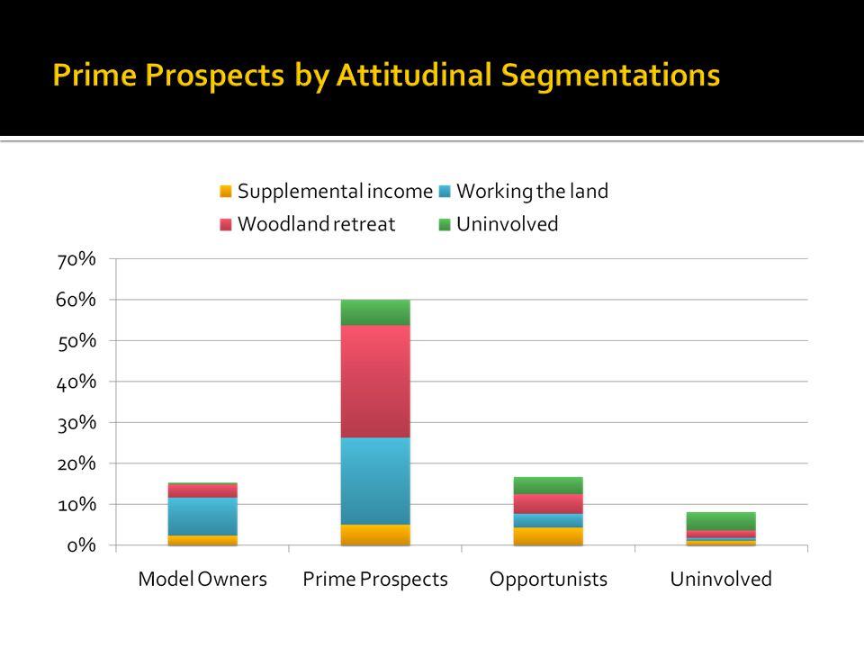 Prime Prospects by Attitudinal Segmentations