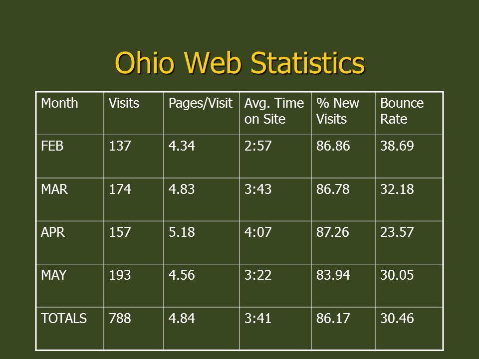 Ohio Web Statistics MonthVisitsPages/VisitAvg.