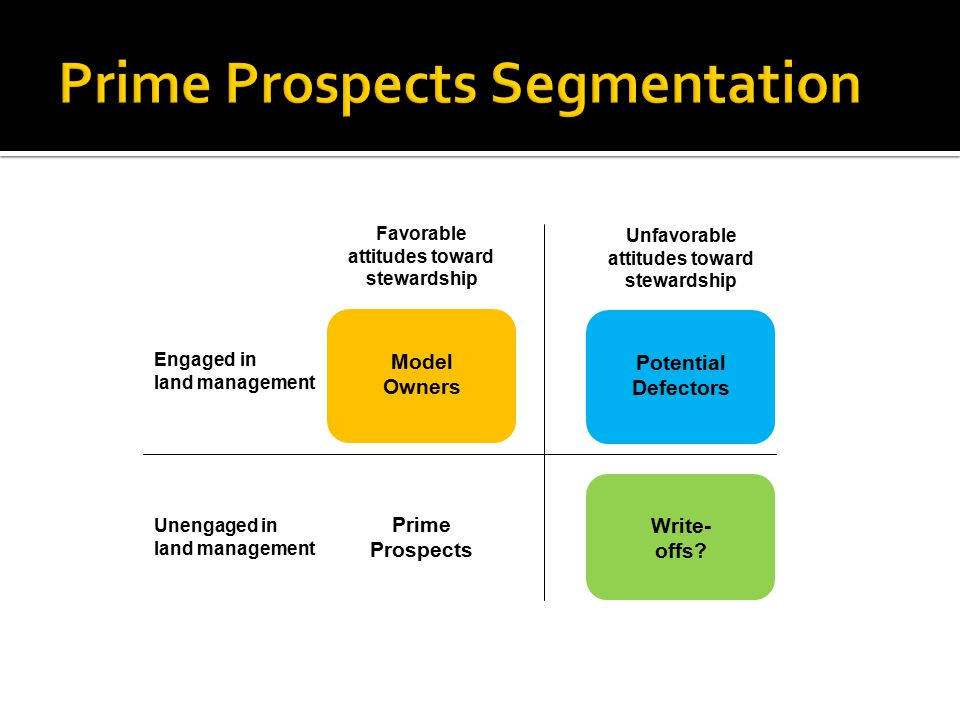 Prime Prospects Segmentation Engaged in land management Unengaged in land management Favorable attitudes toward stewardship Model Owners Prime Prospects Unfavorable attitudes toward stewardship Potential Defectors Write- offs