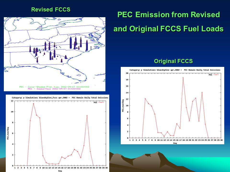 PEC Emission from Revised and Original FCCS Fuel Loads Original FCCS Revised FCCS