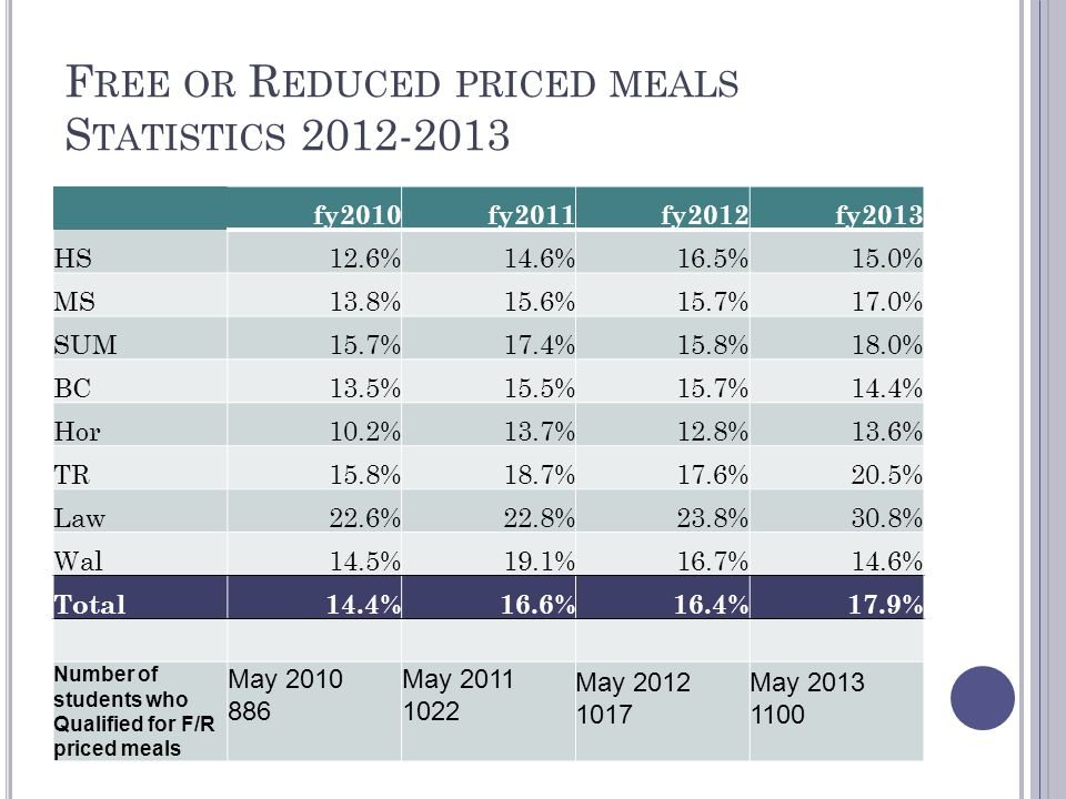 F REE OR R EDUCED PRICED MEALS S TATISTICS 2012-2013 fy2010fy2011fy2012fy2013 HS12.6%14.6%16.5%15.0% MS13.8%15.6%15.7%17.0% SUM15.7%17.4%15.8%18.0% BC13.5%15.5%15.7%14.4% Hor10.2%13.7%12.8%13.6% TR15.8%18.7%17.6%20.5% Law22.6%22.8%23.8%30.8% Wal14.5%19.1%16.7%14.6% Total14.4%16.6%16.4%17.9% Number of students who Qualified for F/R priced meals May 2010 886 May 2011 1022 May 2012 1017 May 2013 1100