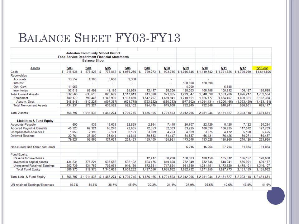 B ALANCE S HEET FY03-FY13