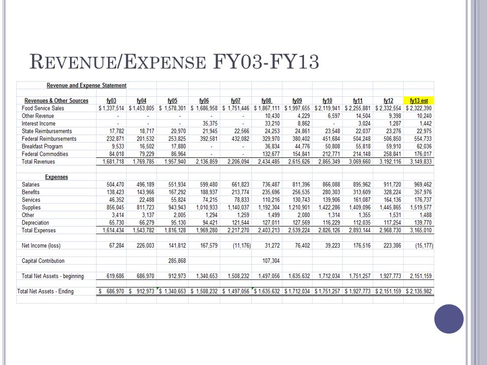 R EVENUE /E XPENSE FY03-FY13
