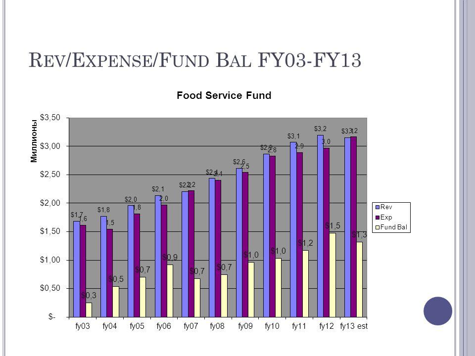 R EV /E XPENSE /F UND B AL FY03-FY13