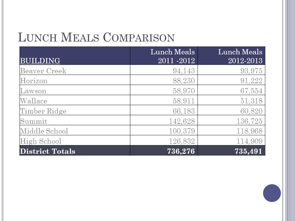 L UNCH M EALS C OMPARISON BUILDING Lunch Meals 2011 -2012 Lunch Meals 2012-2013 Beaver Creek94,14393,975 Horizon88,23091,222 Lawson58,97067,554 Wallace58,91151,318 Timber Ridge66,18360,820 Summit142,628136,725 Middle School100,379118,968 High School126,832114,909 District Totals736,276735,491