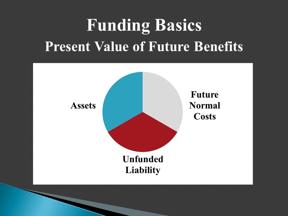 Funding Basics Present Value of Future Benefits