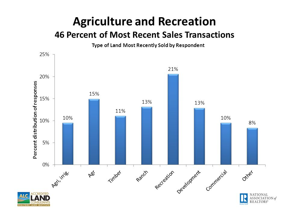 Agriculture and Recreation 46 Percent of Most Recent Sales Transactions