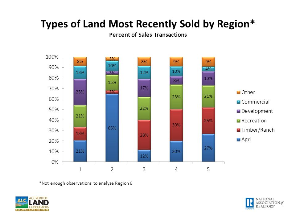 Types of Land Most Recently Sold by Region* Percent of Sales Transactions