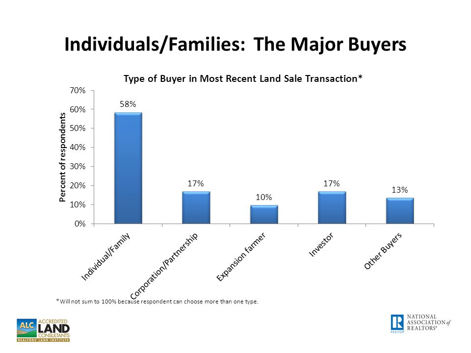 Individuals/Families: The Major Buyers