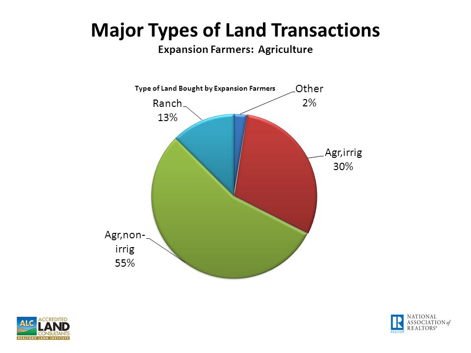 Major Types of Land Transactions Expansion Farmers: Agriculture