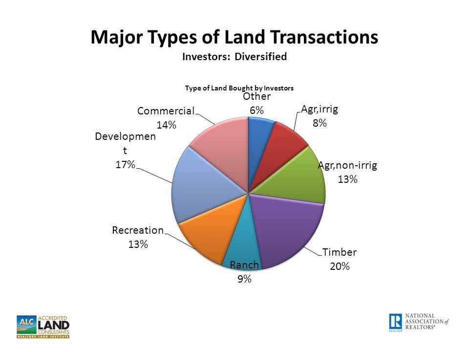 Major Types of Land Transactions Investors: Diversified