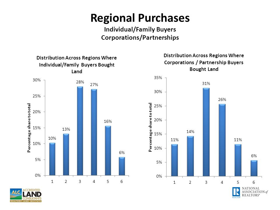 Regional Purchases Individual/Family Buyers Corporations/Partnerships