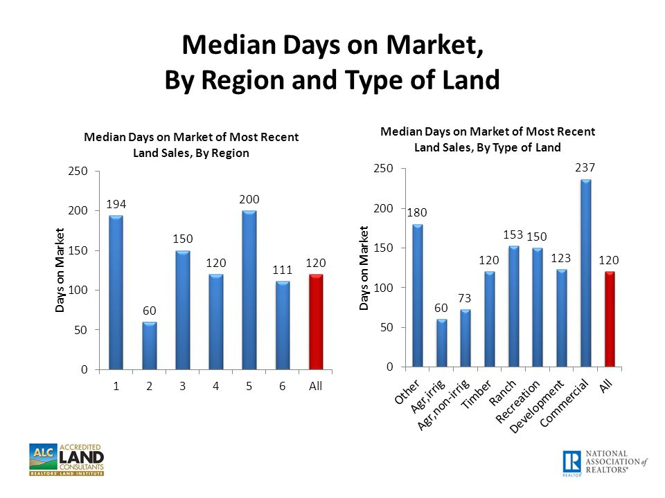 Median Days on Market, By Region and Type of Land