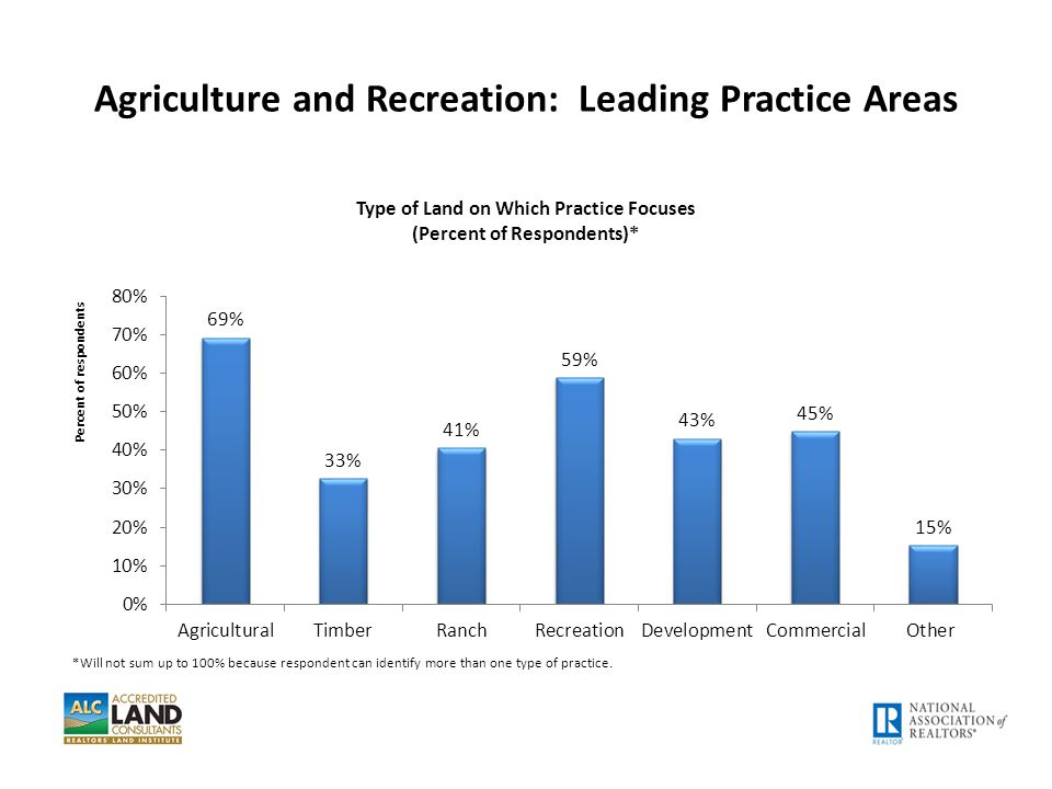 Agriculture and Recreation: Leading Practice Areas