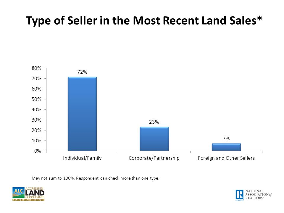 Type of Seller in the Most Recent Land Sales*