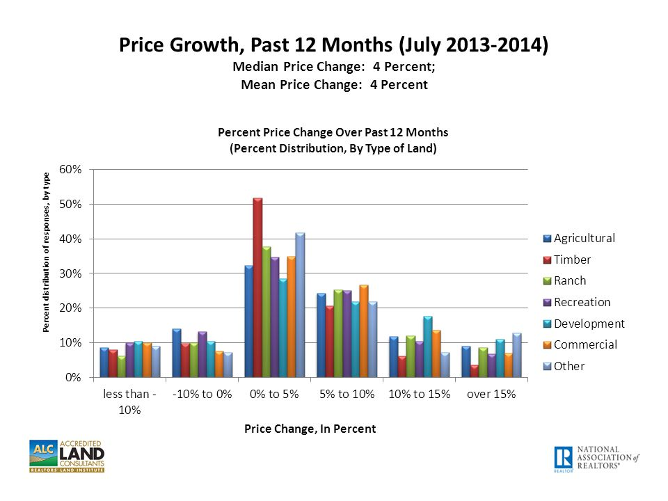 Price Growth, Past 12 Months (July 2013-2014) Median Price Change: 4 Percent; Mean Price Change: 4 Percent