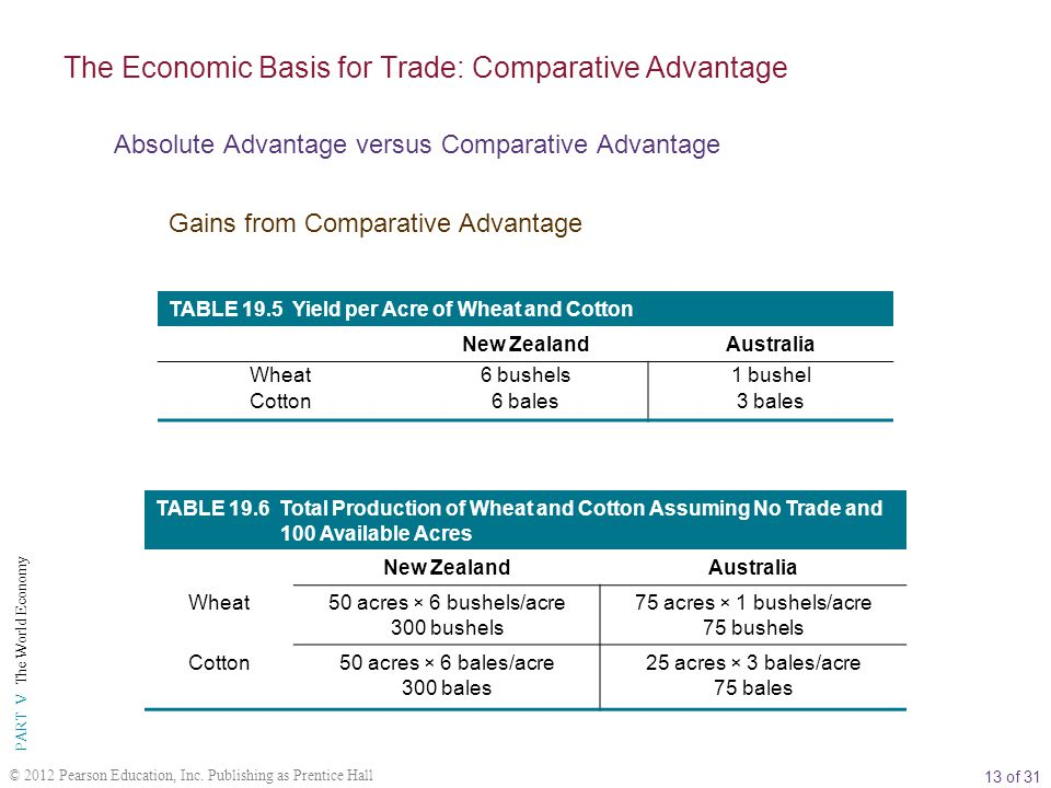 13 of 31 PART V The World Economy © 2012 Pearson Education, Inc. Publishing as Prentice Hall TABLE 19.5 Yield per Acre of Wheat and Cotton New Zealand