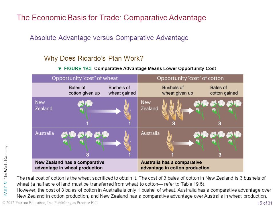 15 of 31 PART V The World Economy © 2012 Pearson Education, Inc. Publishing as Prentice Hall  FIGURE 19.3 Comparative Advantage Means Lower Opportuni