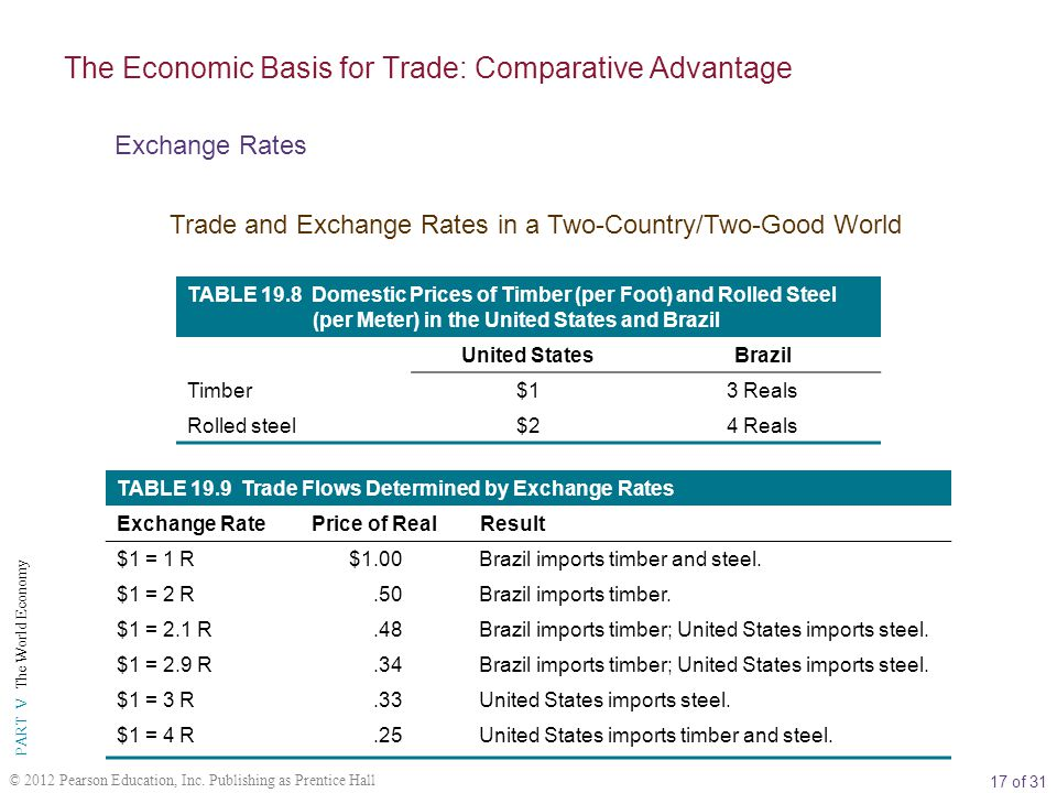 17 of 31 PART V The World Economy © 2012 Pearson Education, Inc. Publishing as Prentice Hall TABLE 19.8 Domestic Prices of Timber (per Foot) and Rolle