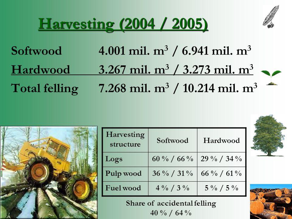 Harvesting (2004 / 2005) Softwood4.001 mil. m 3 / 6.941 mil.