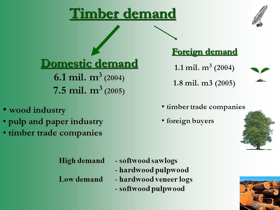 Timber demand Domestic demand 6.1 mil. m 3 (2004) 7.5 mil.
