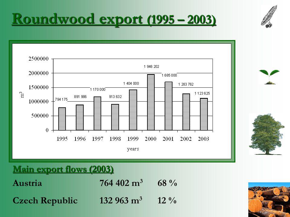 Roundwood export (1995 – 2003) Main export flows (2003) Austria764 402 m 3 68 % Czech Republic 132 963 m 3 12 %