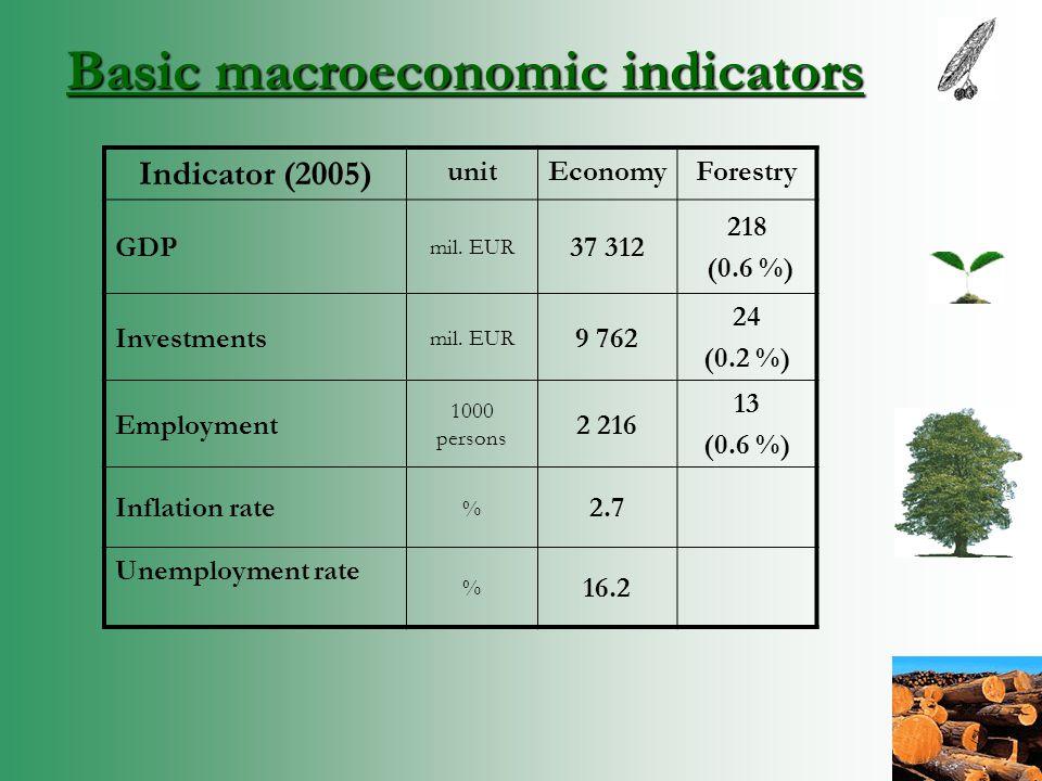 Basic macroeconomic indicators Indicator (2005) unitEconomyForestry GDP mil.