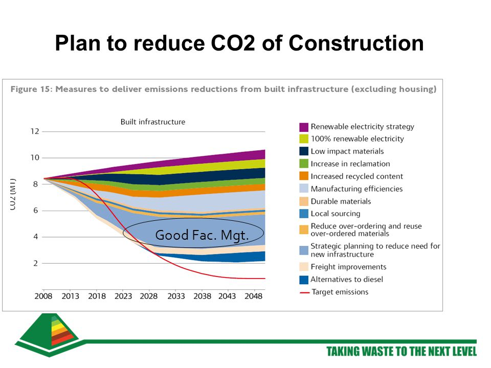 Plan to reduce CO2 of Construction Good Fac. Mgt.