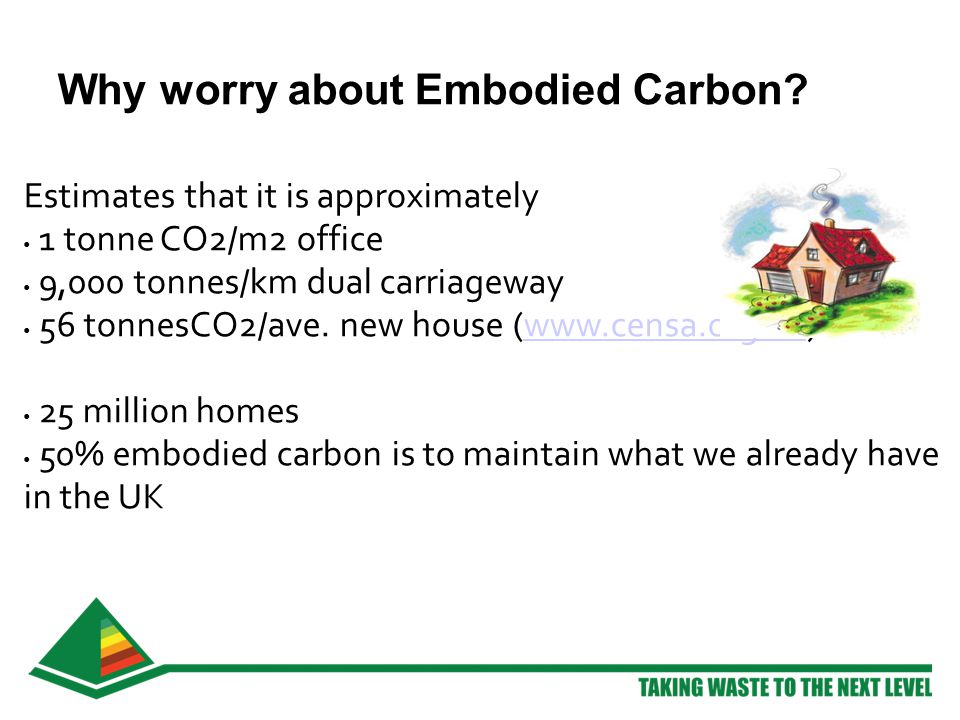 Why worry about Embodied Carbon.