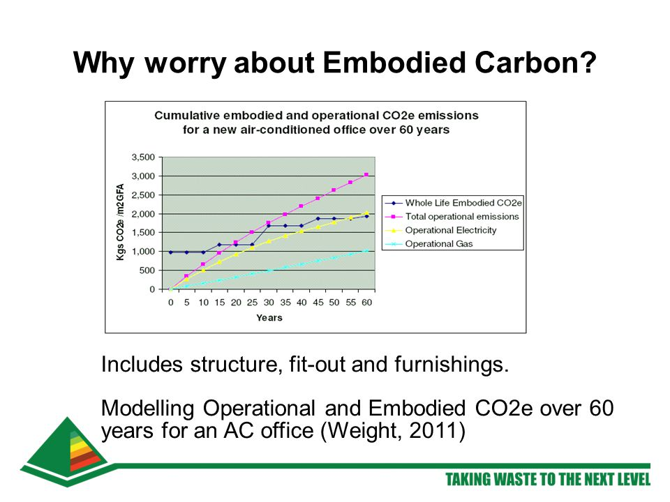 Includes structure, fit-out and furnishings. Modelling Operational and Embodied CO2e over 60 years for an AC office (Weight, 2011) Why worry about Emb
