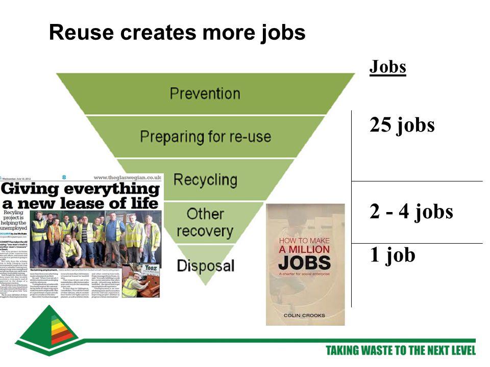 Reuse creates more jobs Jobs 25 jobs 2 - 4 jobs 1 job
