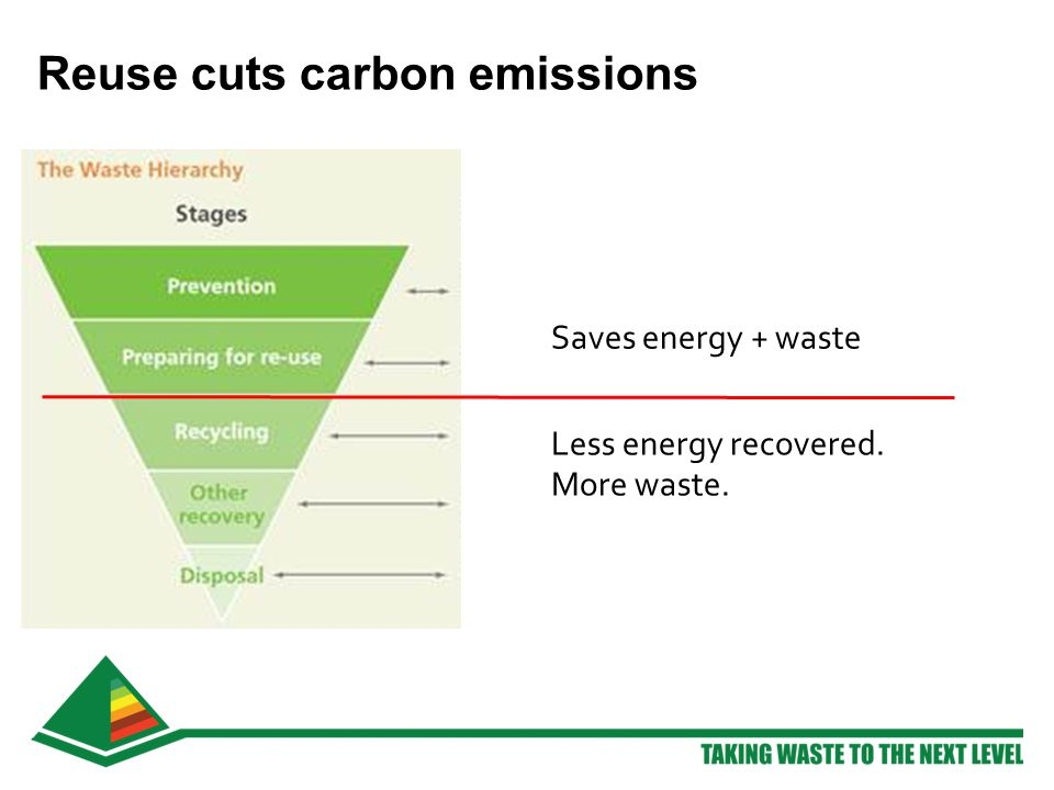 Saves energy + waste Less energy recovered. More waste. Reuse cuts carbon emissions