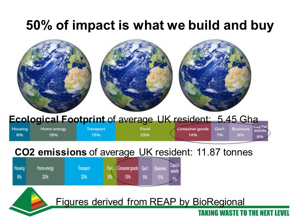 50% of impact is what we build and buy Ecological Footprint of average UK resident: 5.45 Gha CO2 emissions of average UK resident: 11.87 tonnes Figures derived from REAP by BioRegional