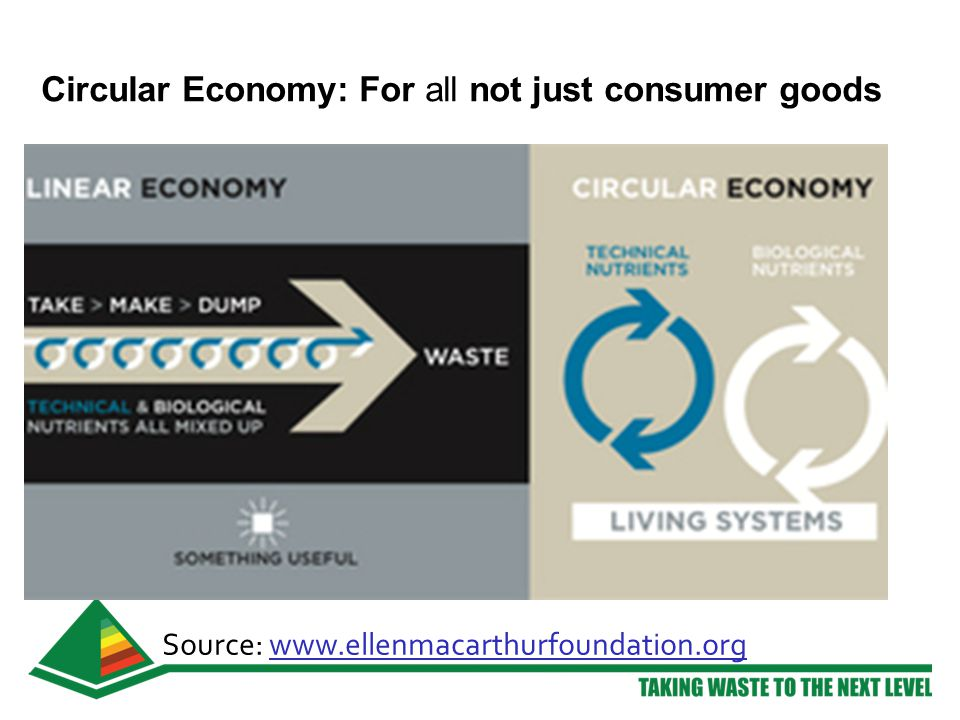 Circular Economy: For all not just consumer goods Source: www.ellenmacarthurfoundation.org