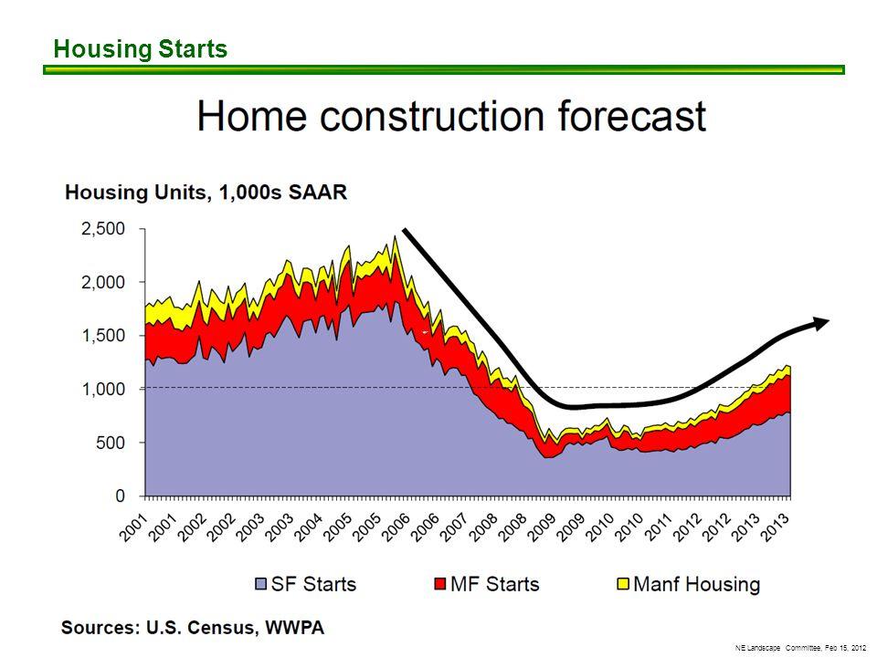 NE Landscape Committee, Feb 15, 2012 Housing Starts