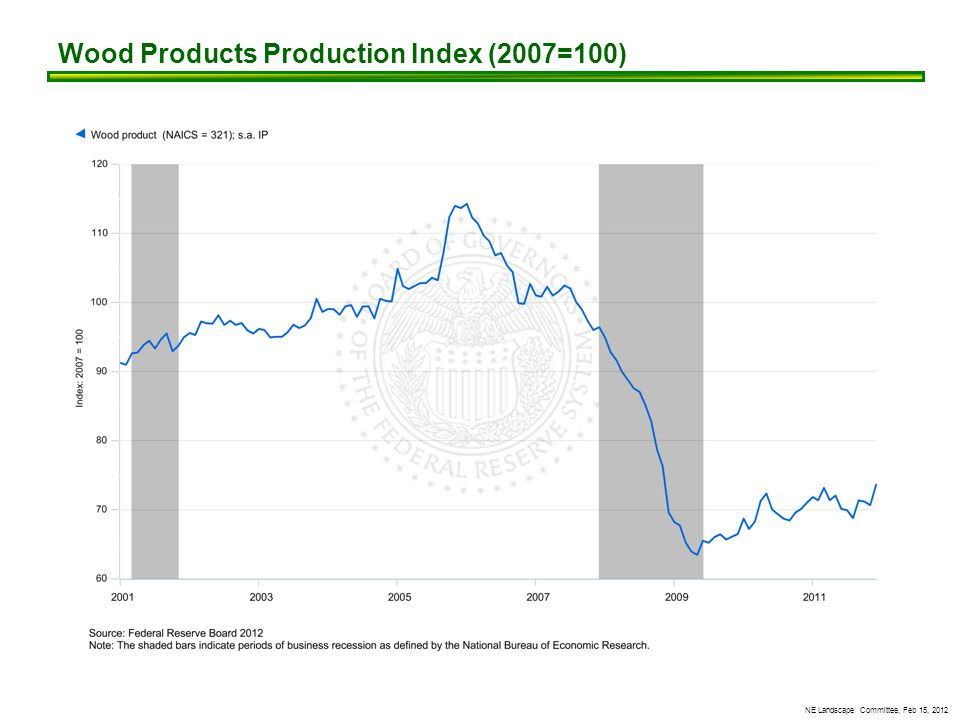 NE Landscape Committee, Feb 15, 2012 Wood Products Production Index (2007=100)