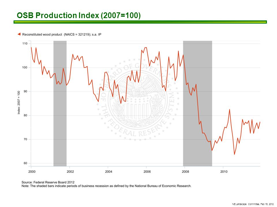 NE Landscape Committee, Feb 15, 2012 OSB Production Index (2007=100)
