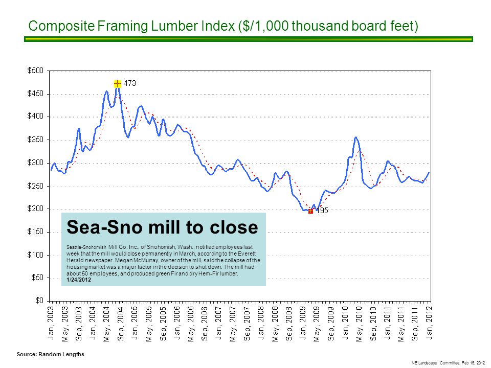 NE Landscape Committee, Feb 15, 2012 Composite Framing Lumber Index ($/1,000 thousand board feet) Source: Random Lengths Sea-Sno mill to close Seattle-Snohomish Mill Co.