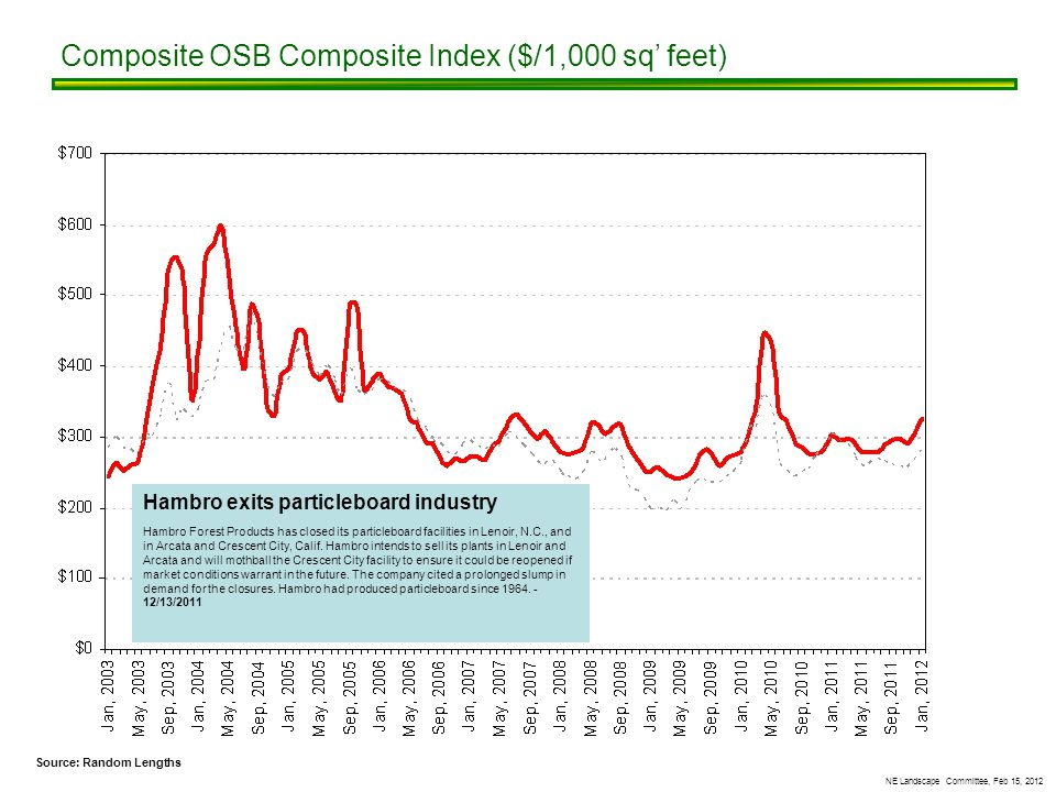 NE Landscape Committee, Feb 15, 2012 Composite OSB Composite Index ($/1,000 sq' feet) Source: Random Lengths Hambro exits particleboard industry Hambro Forest Products has closed its particleboard facilities in Lenoir, N.C., and in Arcata and Crescent City, Calif.