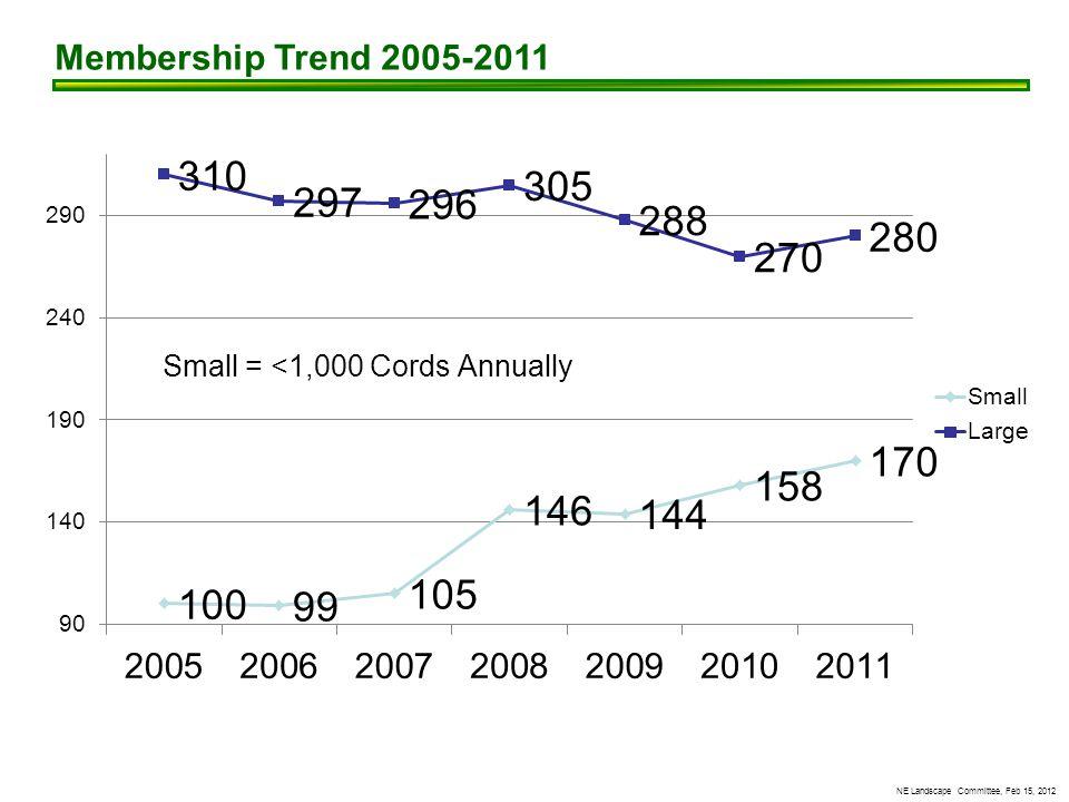 NE Landscape Committee, Feb 15, 2012 Membership Trend 2005-2011